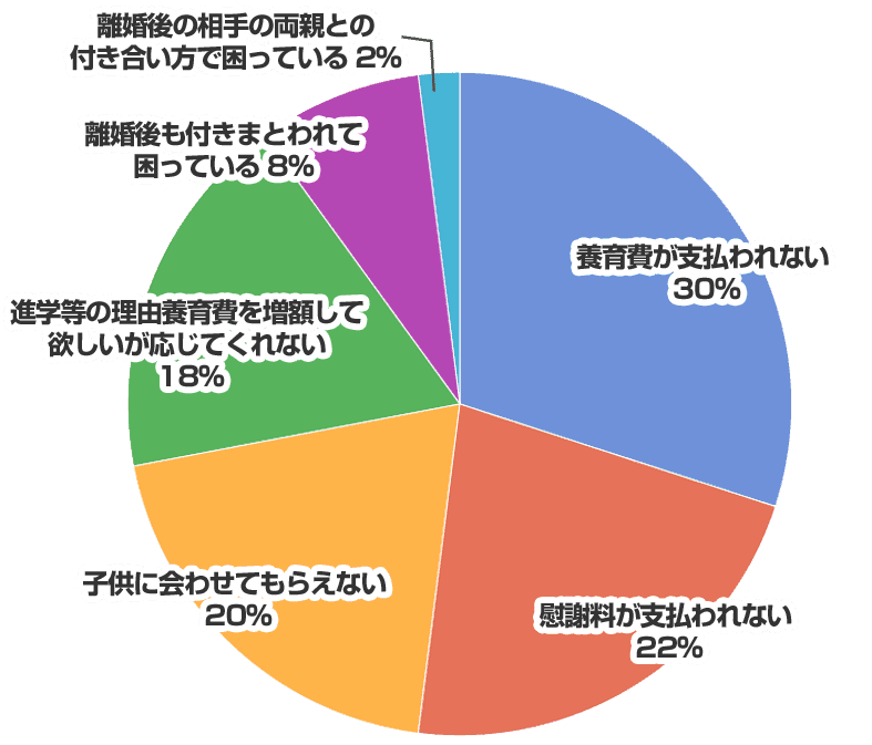 離婚トラブルの円グラフ